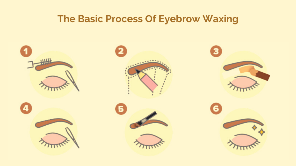 The Basic Process Of Eyebrow Waxing for the waxing co